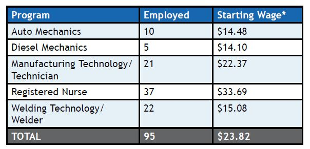 table of some different programs at RCC , how many got employed, and the wages they make